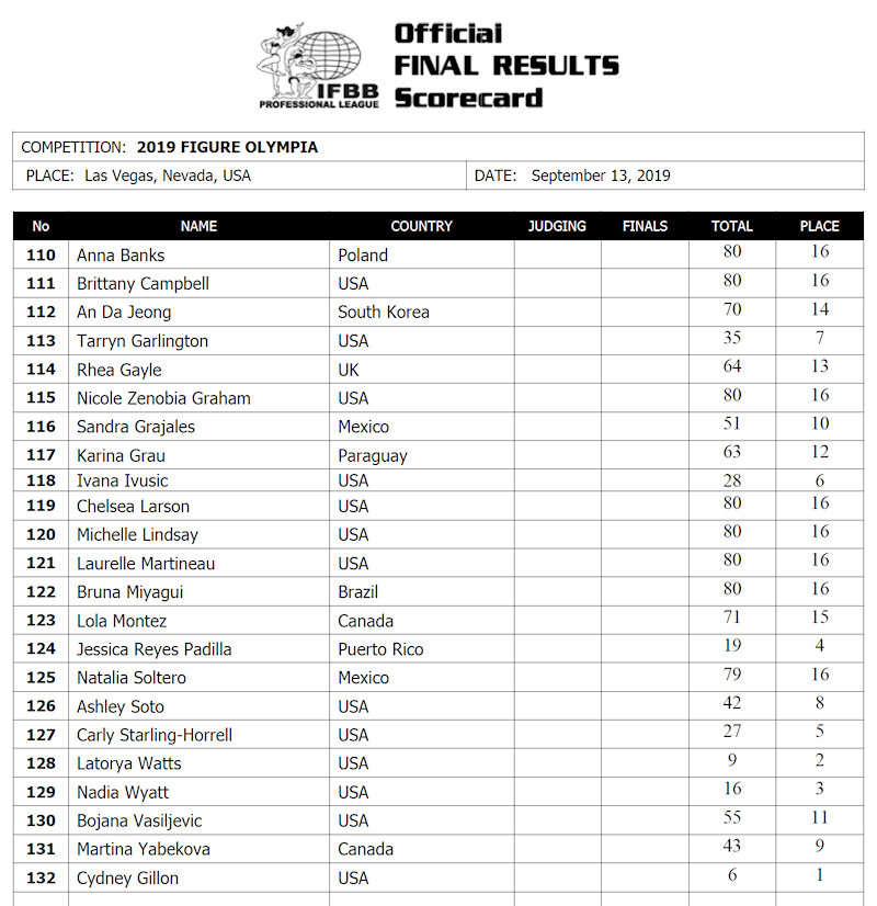 2019 Figure Olympia
